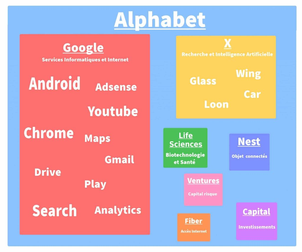 Alphabet Organisation